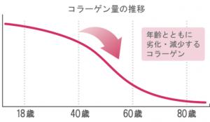 コラーゲン量の推移