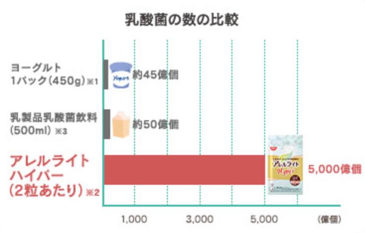 乳酸菌サプリの中に入っている乳酸菌の数の比較